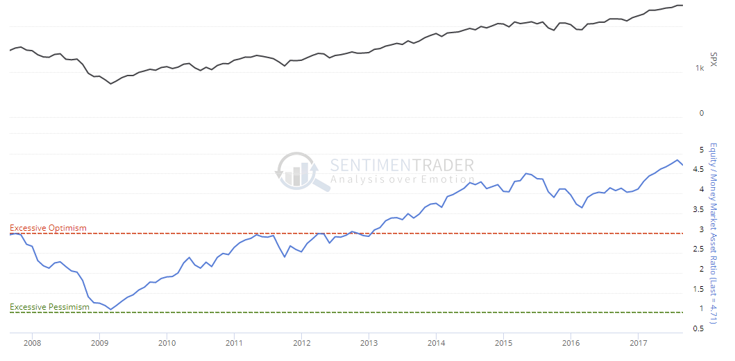 , Weekend Reading: Bull Market In Complacency