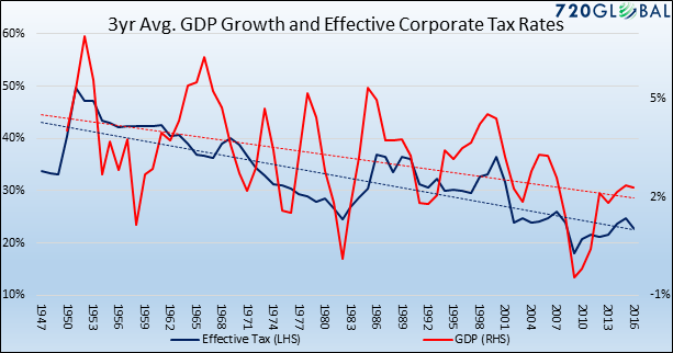 """, Corporate Tax Cuts – The """"Seen"""" & """"Unseen"""""""