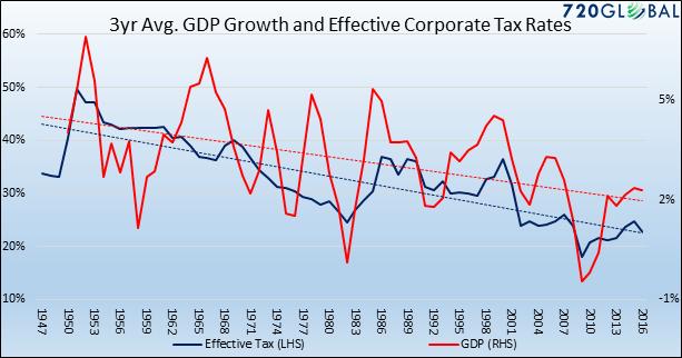 , Tax Cuts & The Failure To Change The Economic Balance