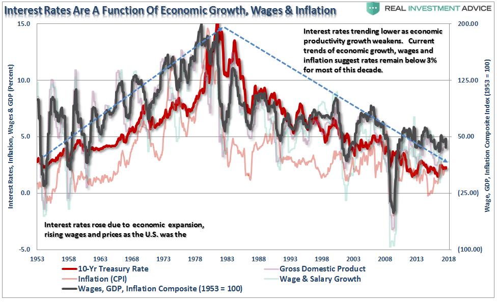 , Bond Bears & Why Rates Won't Rise