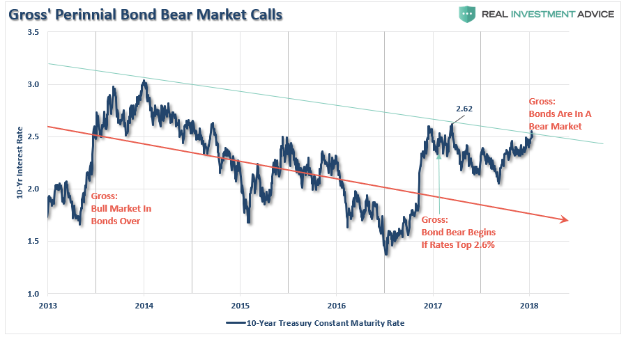 , Bond Bears Still Wrong After All These Years – 01-12-18