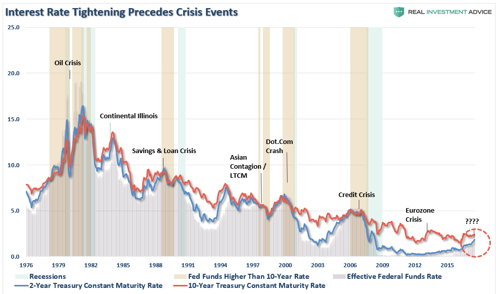 ", The Fed Will Ignite The Next ""Financial Crisis"""