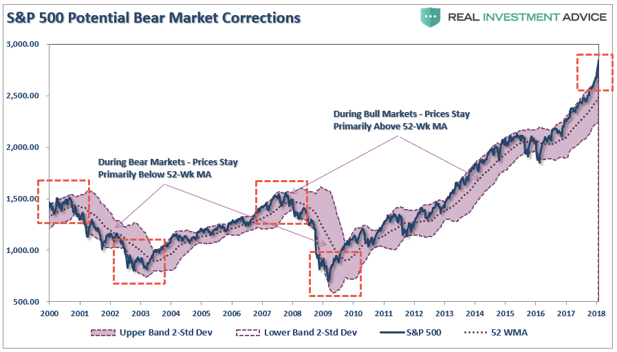, Technically Speaking: Bollinger Bands & Reversions To The Mean