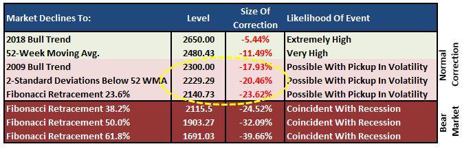 , Market Bulls Target S&P 3000