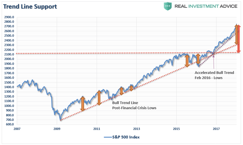 , Technically Speaking: Is The Correction Over?