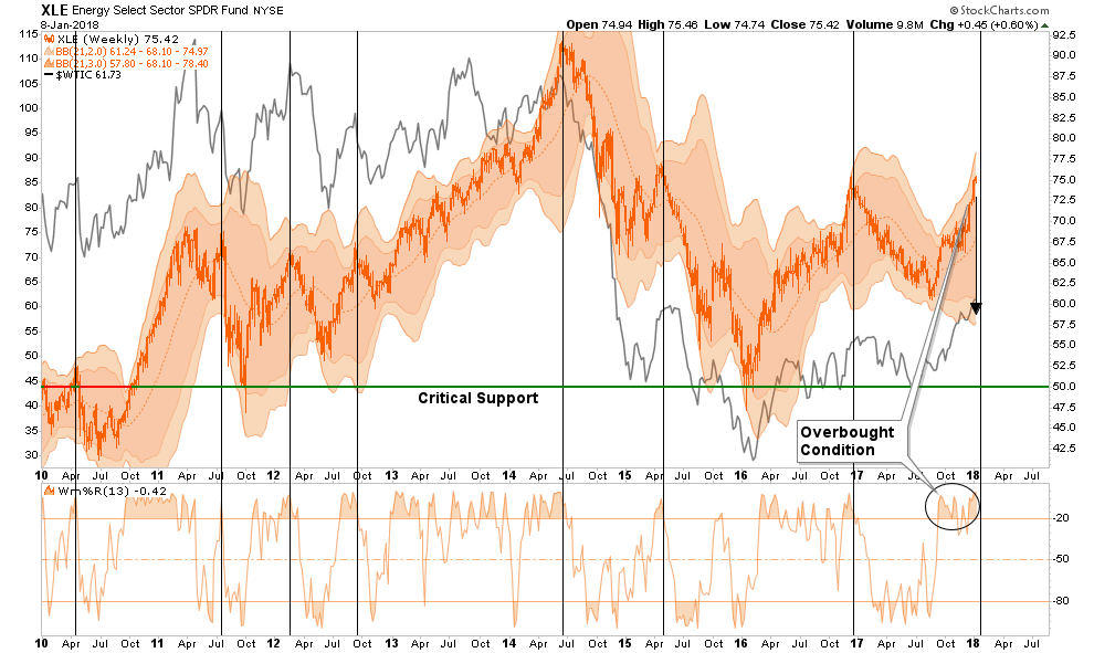 , Technically Speaking: Early Warning Signs In COT Positioning