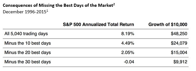 You Should Never Time The Market?