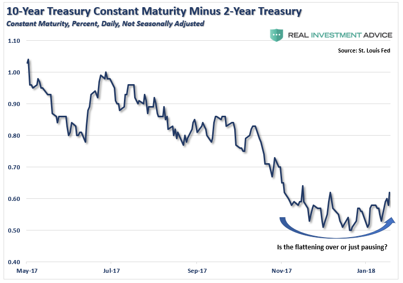 , Inverted Curve? Not So Fast, Says Gundlach