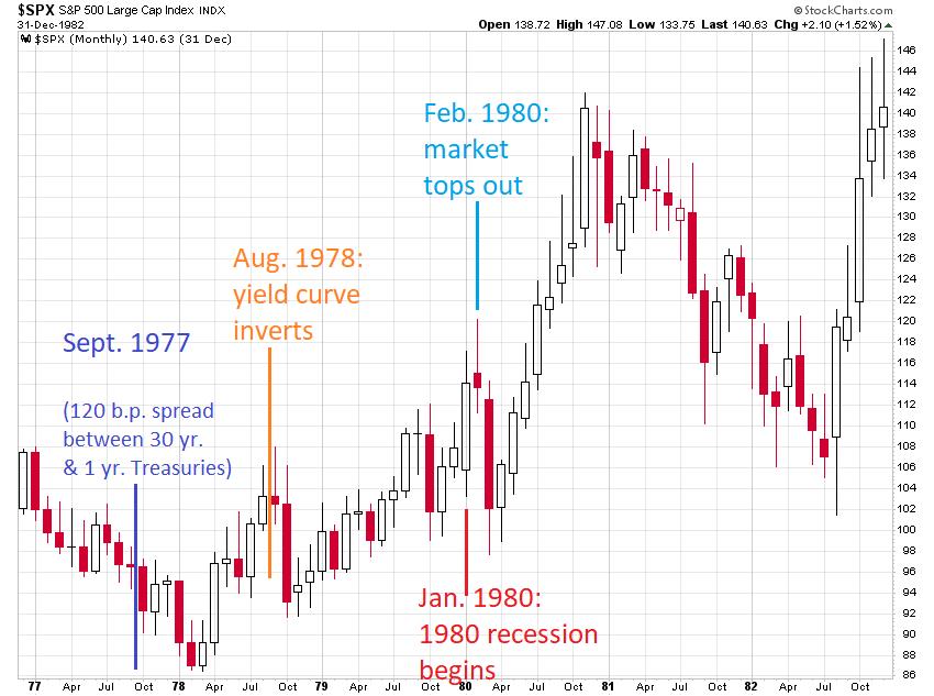 1980 market