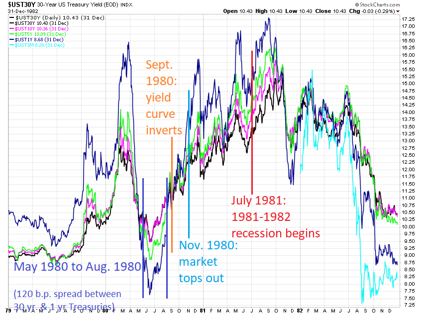1981 Yield Curve