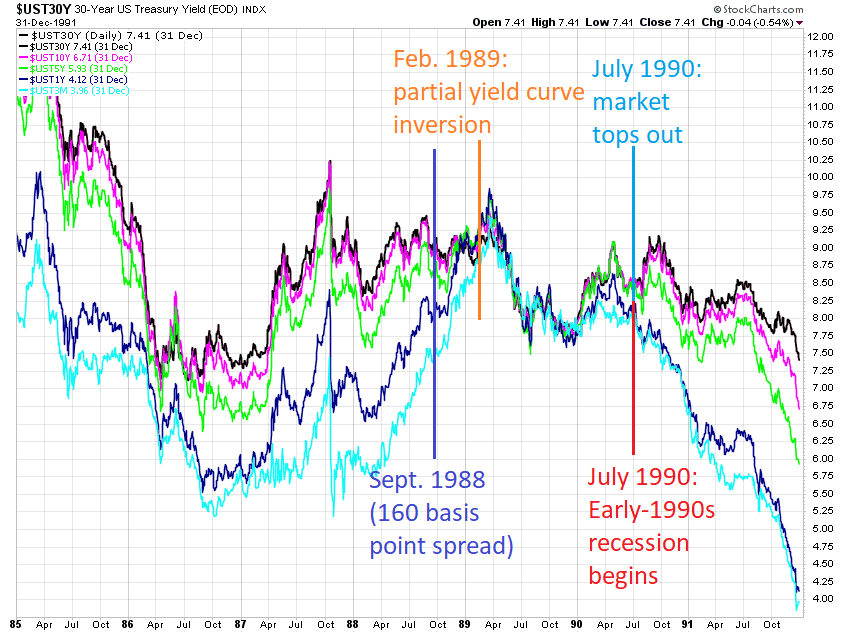 1990 Yield Curve