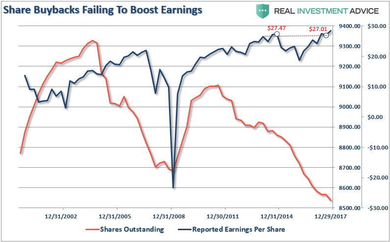 Share Buybacks vs Earnings