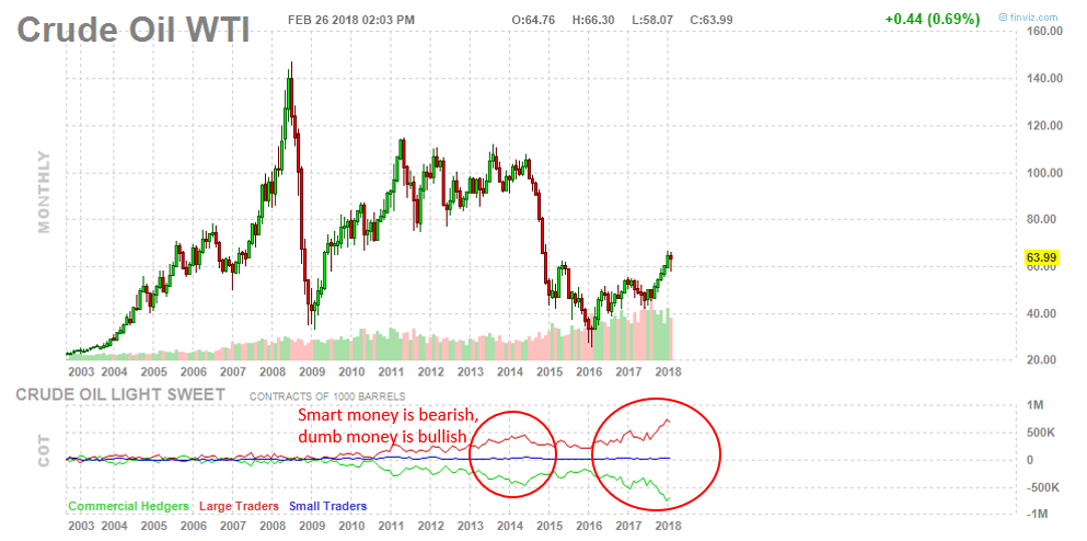 , Why Is The 'Smart Money' Bearish On Oil & Yields?