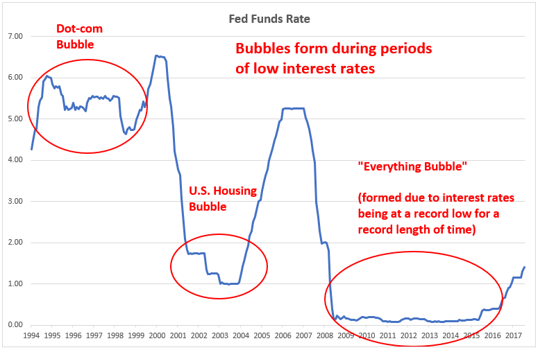 Fed Funds Rates