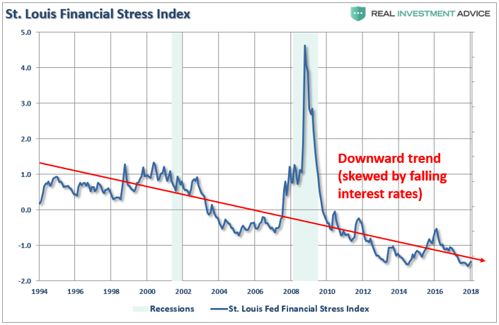 Financial Stress Index Chart 2