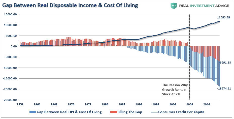 function and importance of investment spending In the 90s, we have spent about 92 percent of our disposable income, and saved about 8 percent more recently consumers have in some months increased consumption faster than income resulting in a negative savings rate (higher debt accumulations) the consumption function - the relationship between the level of.