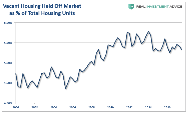 , Housing Recovery? Or Another Fed Driven Inflation?