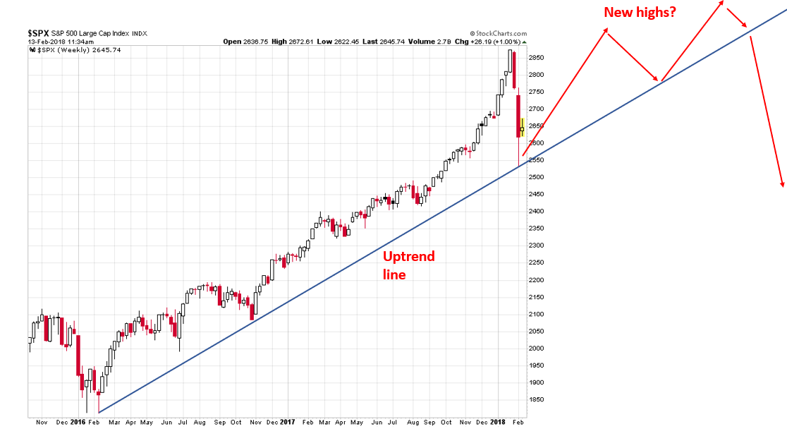 , 3 Ways This Market Correction May Play Out
