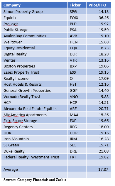 , Not All REITs Are Equal