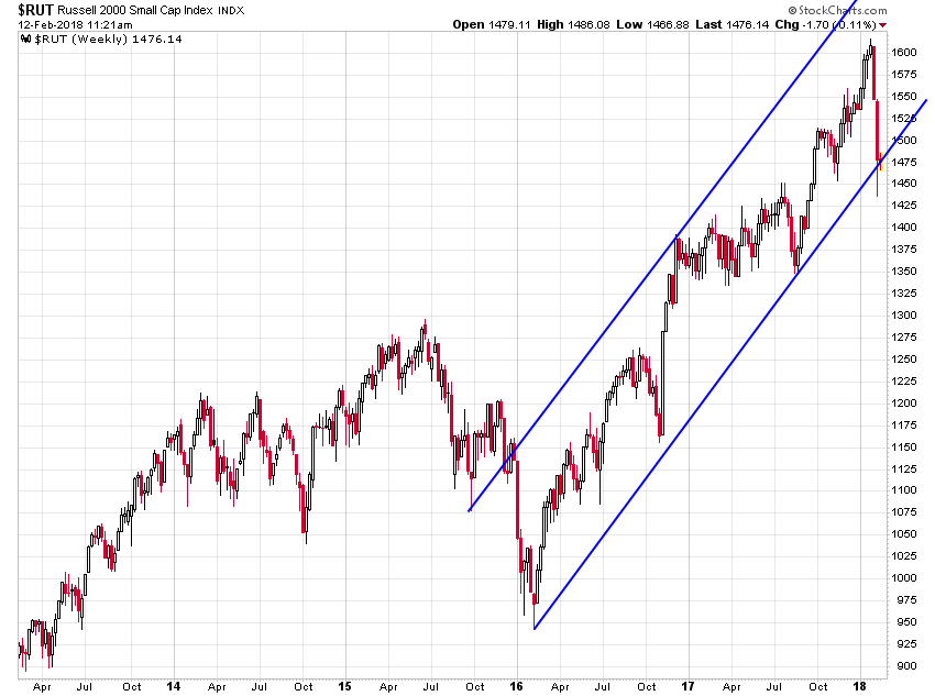 Russell 2000 Weekly