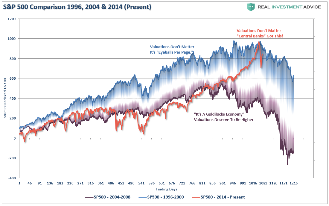 , Technically Speaking: The Bear Still Cometh