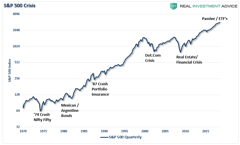 ", Market Crash Reveals The ""Liquidity Problem"" Of Passive Investing"
