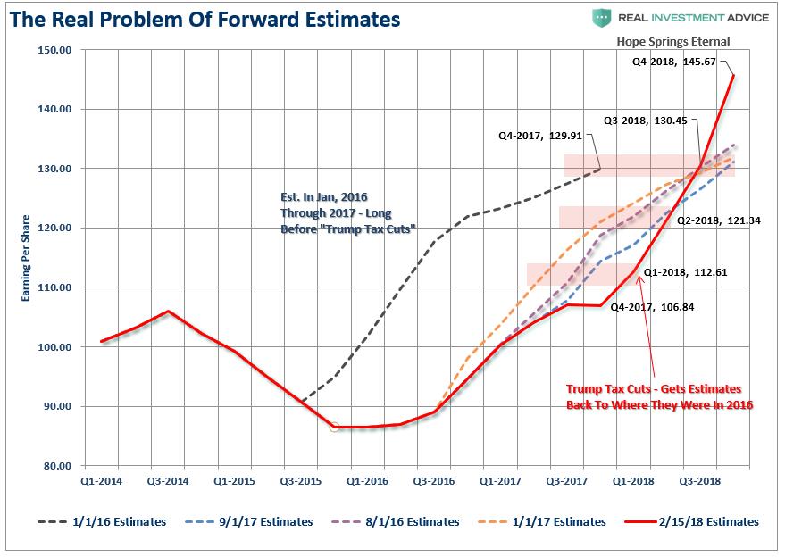 , Analysts' Estimates Go Parabolic – Is The Market Next?
