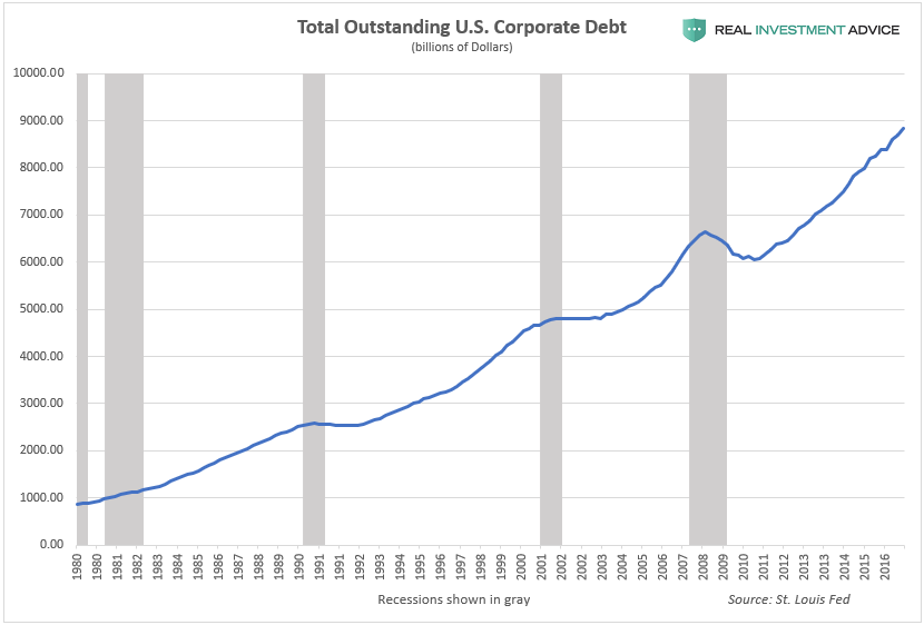 Total U.S. Corporate Debt Outstanding