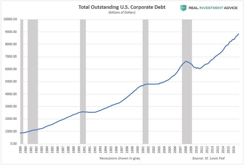 Total U.S. Corporate Debt Outstanding