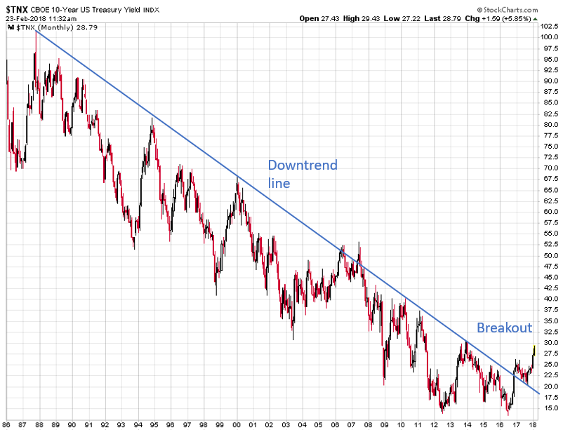 10 Year Treasury Yield Breakout
