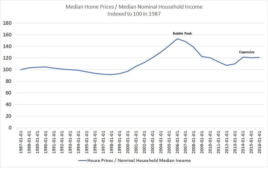 home prices median income real estate housing debt mortgage