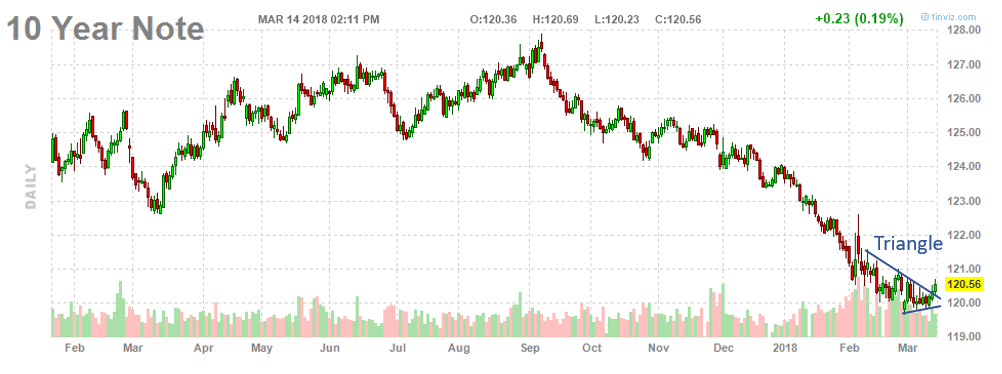 , Are U.S. Treasury Bonds Breaking Out?