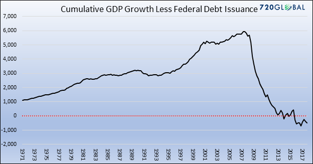 Cumulative GDP growth less Fed. debt issuance
