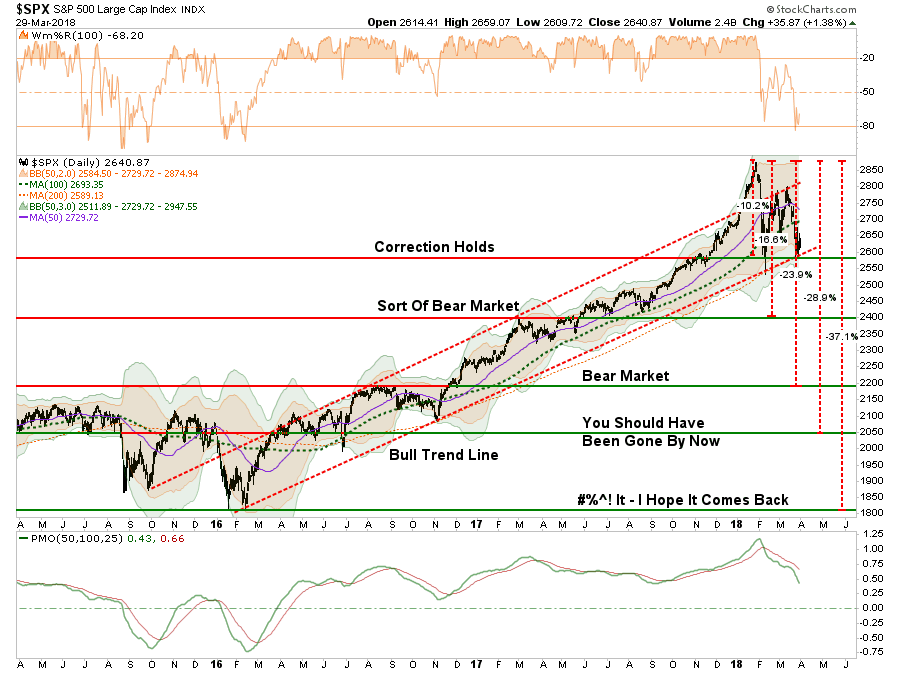 , Technically Speaking: The Death Of Bull Markets