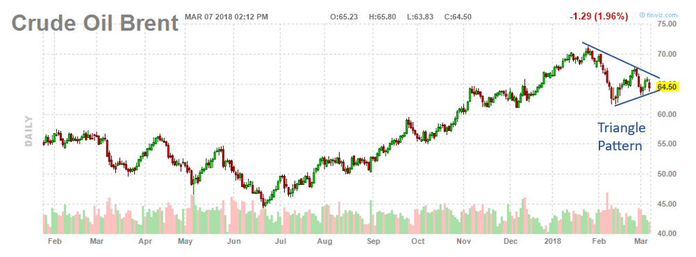 Brent Crude Oil Daily Chart