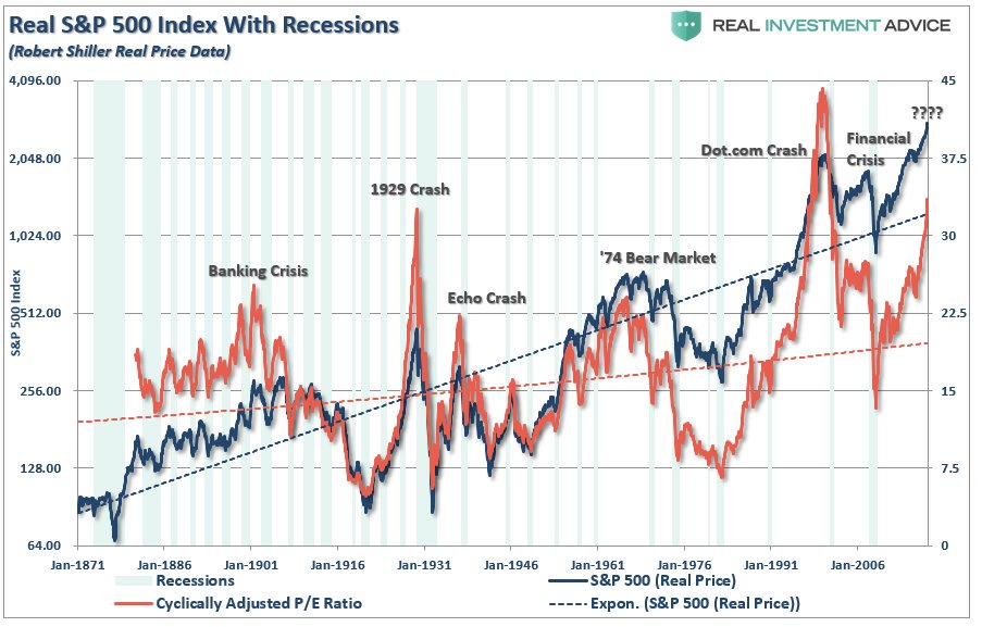 Stock Market Valuation