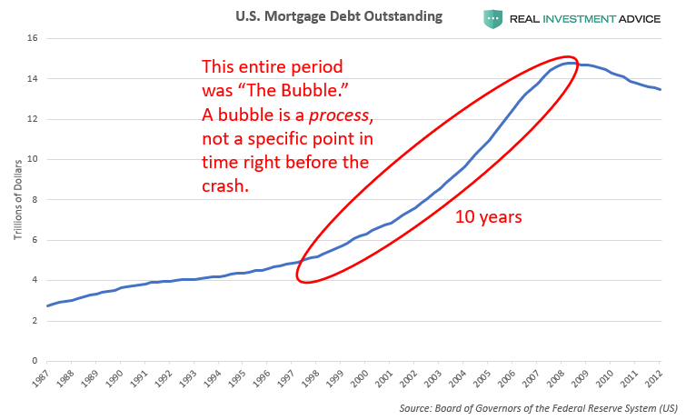 U.S. Mortgage Bubble, Chart #1
