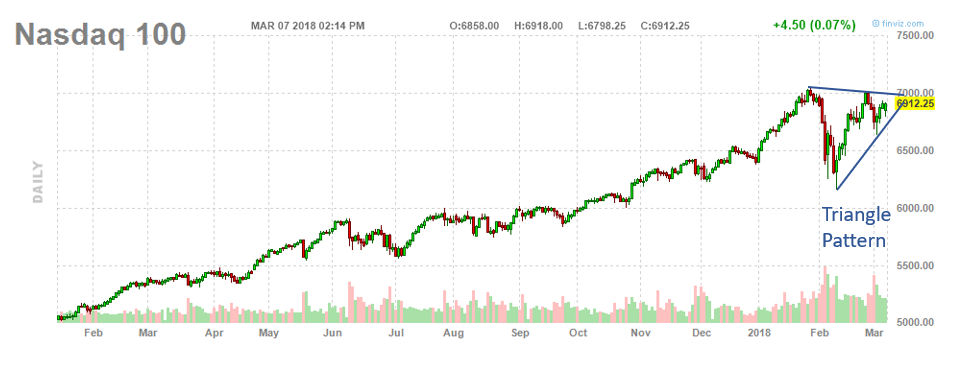 , Watch These Triangle Patterns In Stocks And Crude Oil