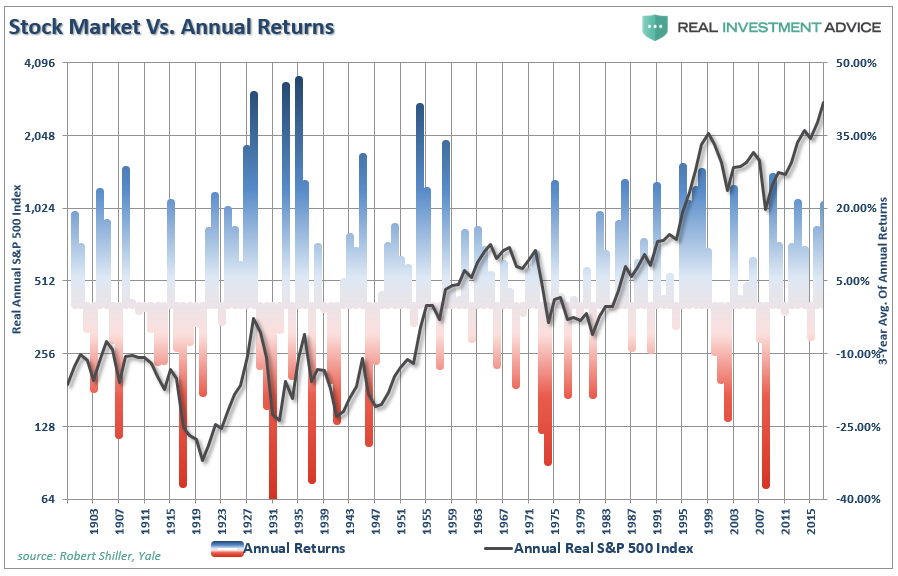 , This Cycle Will End – The Simple Math Of Forward Returns