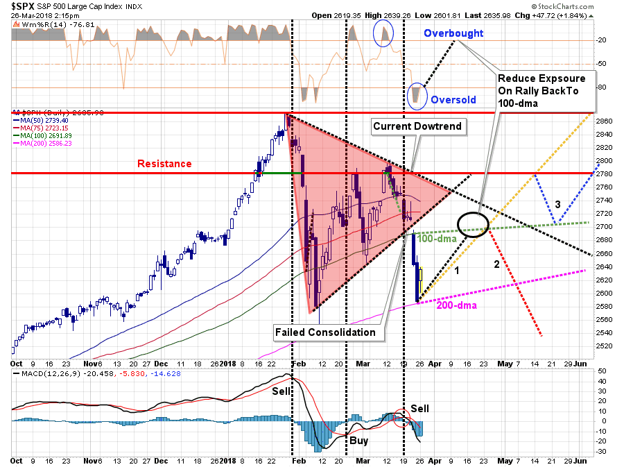 , Technically Speaking: Predictions, Market Bounce & Risks