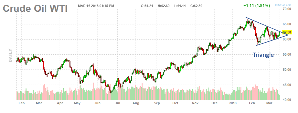 WTI Crude Daily