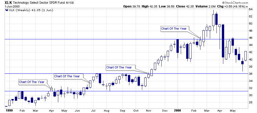, Technically Speaking: Chart Of The Year?