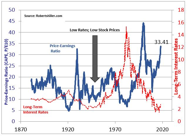 , Divorced From Reality: Prices & Fundamentals