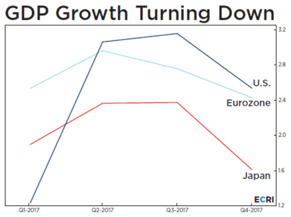 , The Growth and Inflation Scare of 2018 – Part II