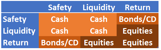 Safety Liquidity Return Cash, Safety, Liquidity, Or Return. Why Cash Is An Important Hedge.