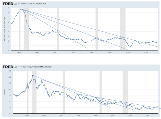 , Does Surging Oil Prices Cause Recession? Depends On The Fed
