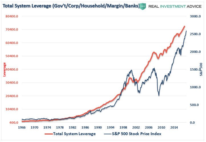 Financial Leverage