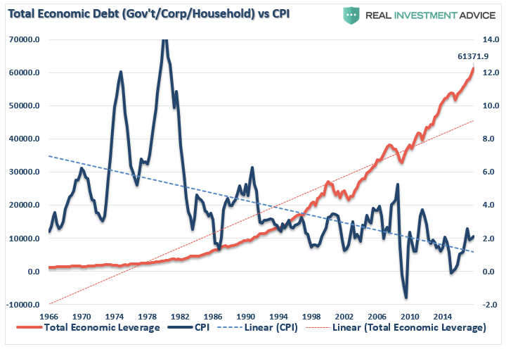 , Is The Ballooning Debt Really Inflationary?