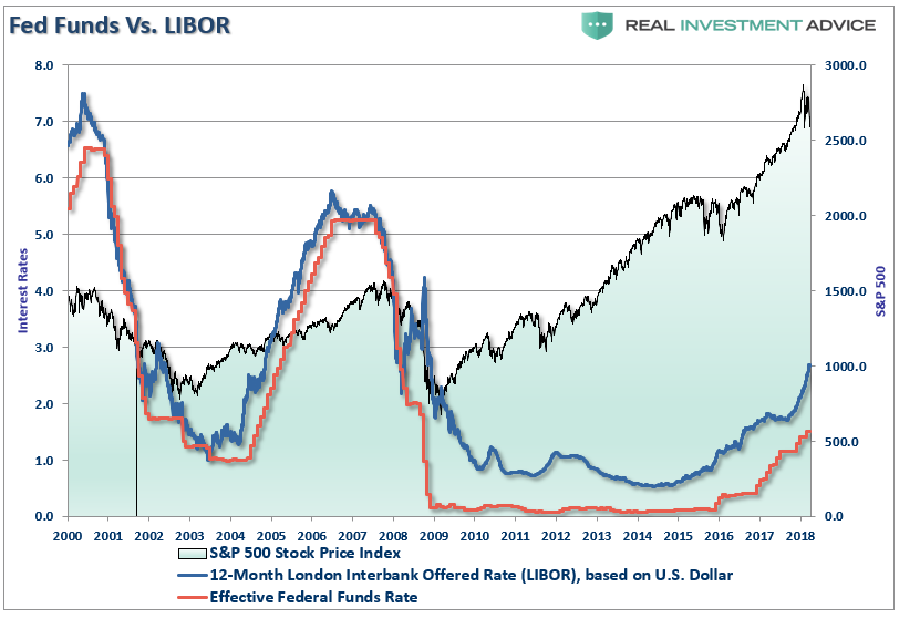 , How Libor's Surge Will Help Pop The Global Bubble