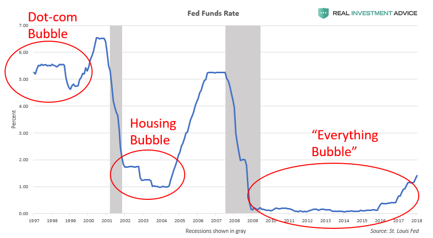 , The Fed Has Forgotten The Lessons Of 2008